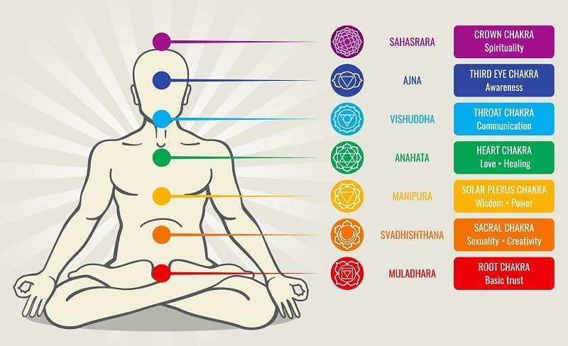 Sistena de chakras medicinas alternativas